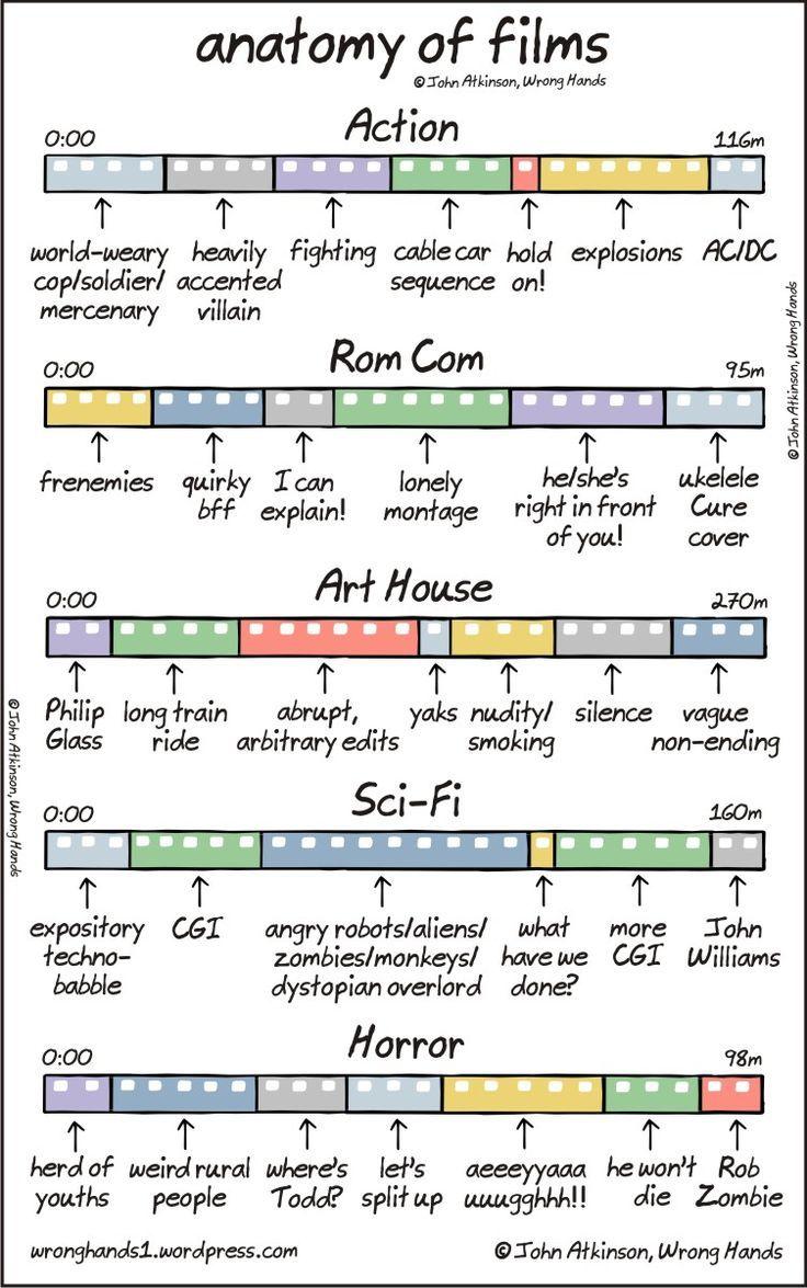anatomy of films