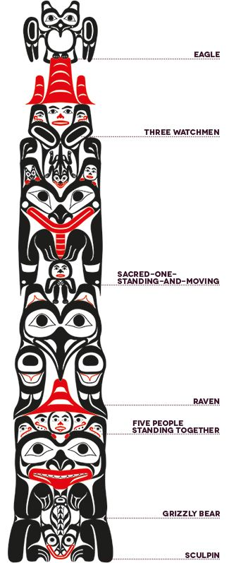 25 best ideas about totem pole art on pinterest totem poles native american totem poles and. Black Bedroom Furniture Sets. Home Design Ideas