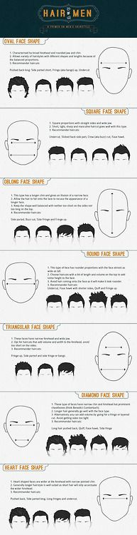 A primer on men's hairstyle ...best cuts for face shapes