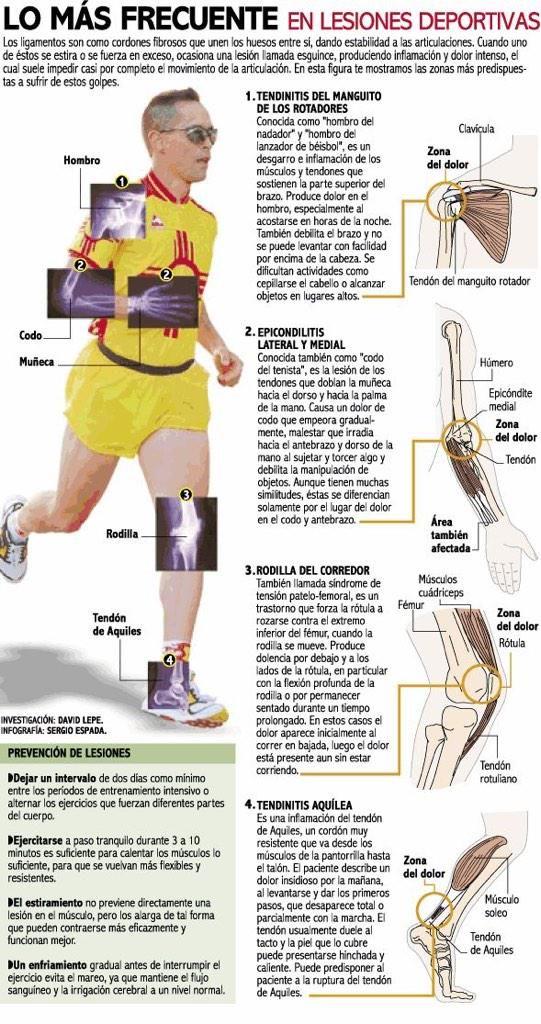 Las lesiones más frecuentes #fisioterapia #deporte #lesión