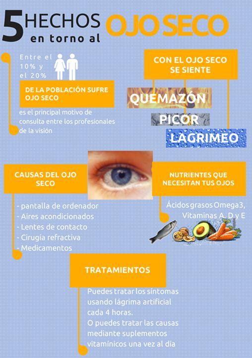 5 Hechos Entorno al Ojo Seco #ojoseco