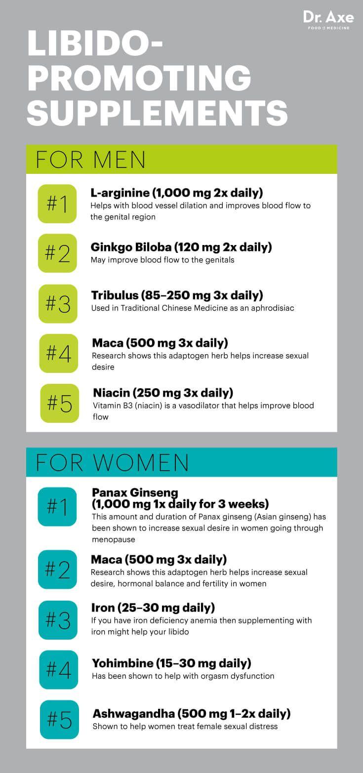 Libido-boosting supplements - Dr. Axe