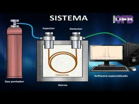 Cromatografo de gases - Funcionamiento sistemático básico. - YouTube