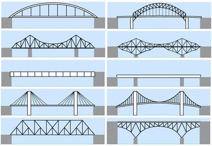проигрываете части моста в картинках становился