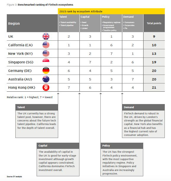 Benchmarked ranking of FinTech ecosystems : EY find that the UK ranks first, as the leading global FinTech ecosystem. The UK has a well-rounded FinTech ecosystem with particular competitive advantage in its government and regulatory policy.