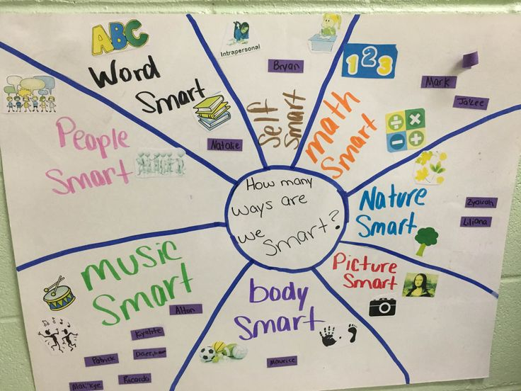In a first grade classroom at Pepperhill, the teacher administered a learning style inventory.  The results of the inventory was displayed in the classroom and used to help students select tasks and activities tailored to their learning styles.