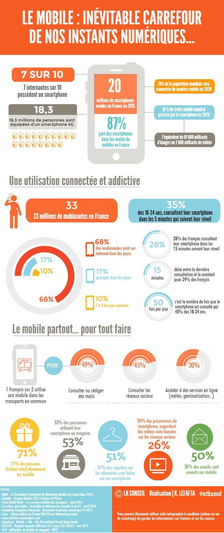 Les français passent plus de 2 heures par jour, sur leur smartphone ou leur tablette. Ces dispositifs mobiles se sont érigés en véritables compagnons...