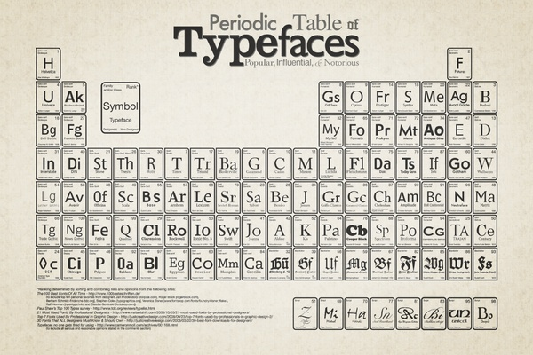 perodic table of typefaces