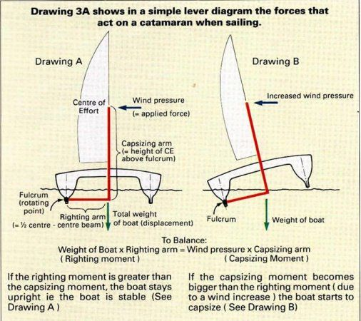 how to sail a catamaran instructions
