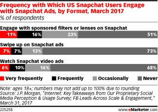 Frequency with Which US Snapchat Users Engage with Snapchat Ads, by Format, March 2017 (% of respondents)