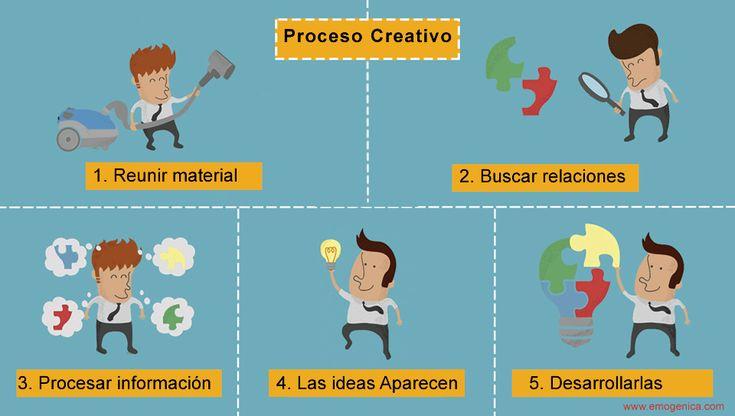http://res.cloudinary.com/emogenica/image/upload/v1406267704/proceso-creativo_bp4ukp.jpg