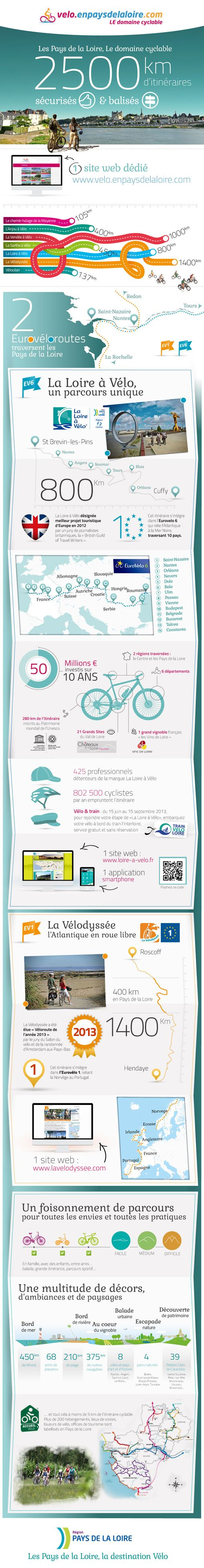 infographie-itineraire-velo