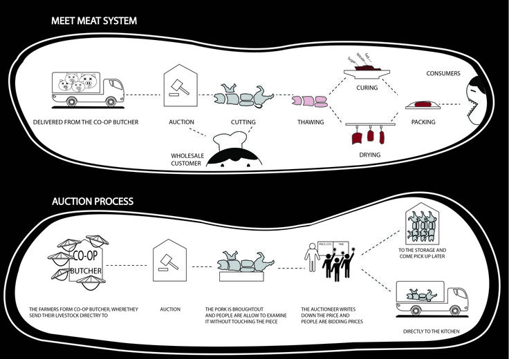 Patmala Boondej 5434777425 (aj.Pan) Meet Meat System and Meat Auction System. The diagram shows how the meat comes from a trust worthy slaughter house until it ends in the consumers hand. And an auction diagram shows Meet Meat auction process