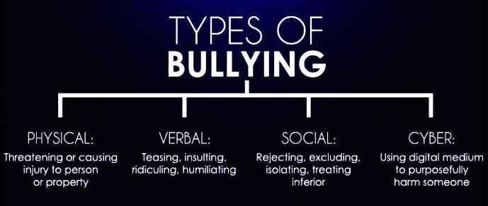 Image Result For Bullying Types Dark Psychology Blog Predator Inc Public Domain Image Ssl