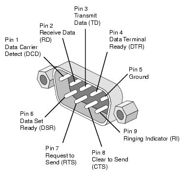 72 best wiring tips electronic images on pinterest electrical rh pinterest com RJ45 to DB9 Female Pinout RJ45 to DB9 Female Pinout