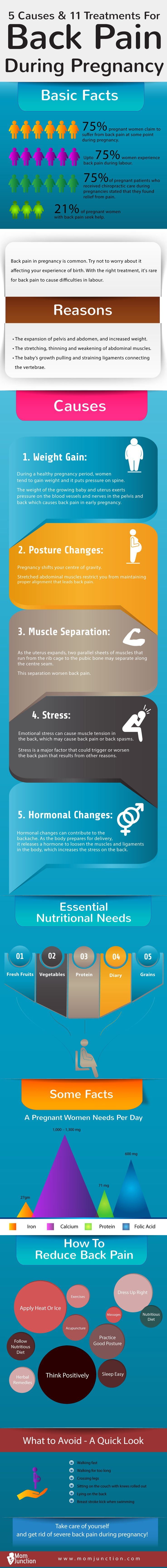 Back Pain During Pregnancy – 5 Causes And 11 Treatments