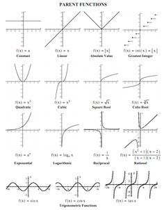 12 best images about functions/graphs on Pinterest | Equation ...
