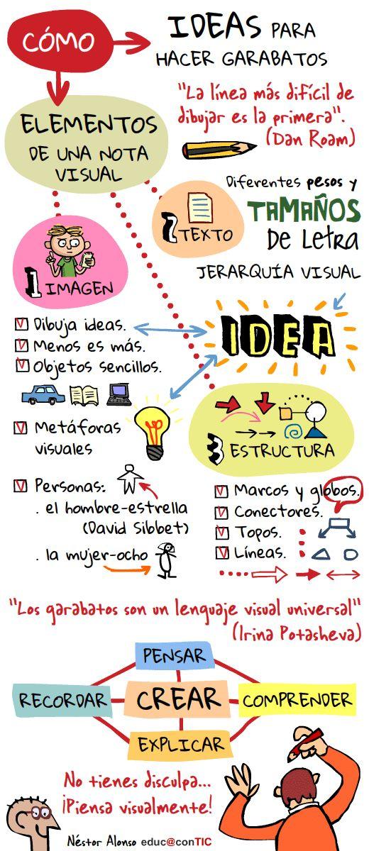 """Piensa visualmente """"visual thinking"""""""