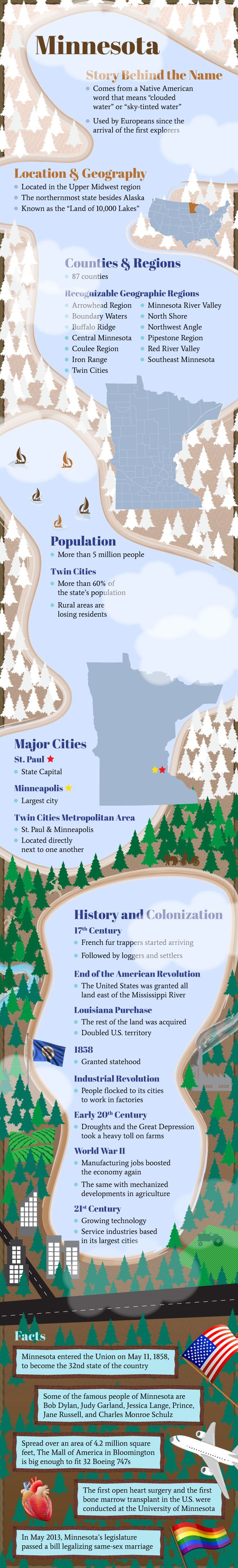 Infographic of Minnesota Fast Facts Page UsaMinnesota