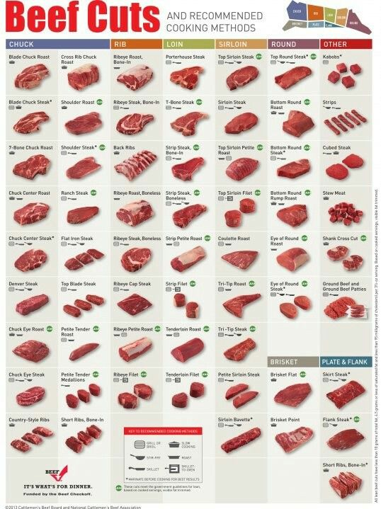 Meat steak beef chuck filet loin roast rib sirloin round cuts to know!