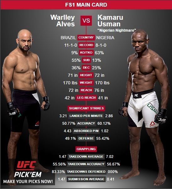 """""""He is young and strong but I am sure that I have much more experience than him in this game. If he comes to fight the same way he came in for his last fights I am sure that it won't be a good day for him. I will stay loose do my game and show the skills that people have not yet seen in the UFC."""" Kamaru Usman ( @usman84kg ) on #fighting Warlley Alves ( @warlleyalves) this Saturday at #UFCFightNight in #Brazil . #UFC #FightNightSaoPaulo #AlvesvsUsman #mixedmartialarts #MMA #MLMMA #mustlovemma…"""