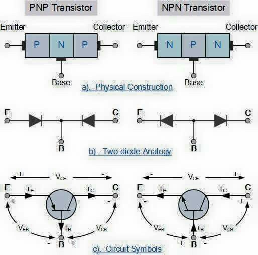428 best ideas about electrical electronics fundamentals on electronics tutorial about the bipolar transistor also called the bipolar junction transistor or bjt including the transistor types and construction
