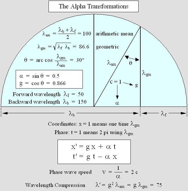 Wave Lorentz Transformations