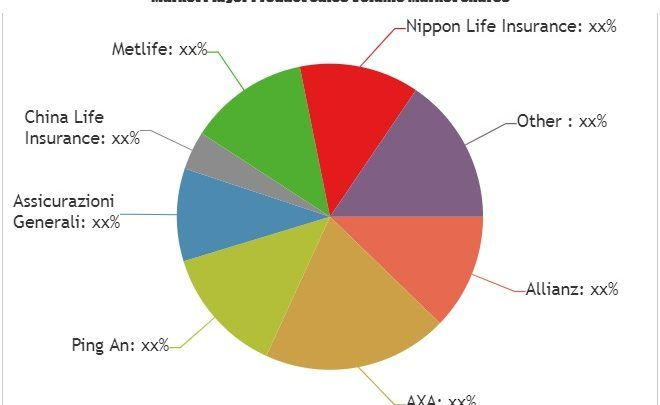 Latest Study On Industrial Growth Of Global Car Insurance Market