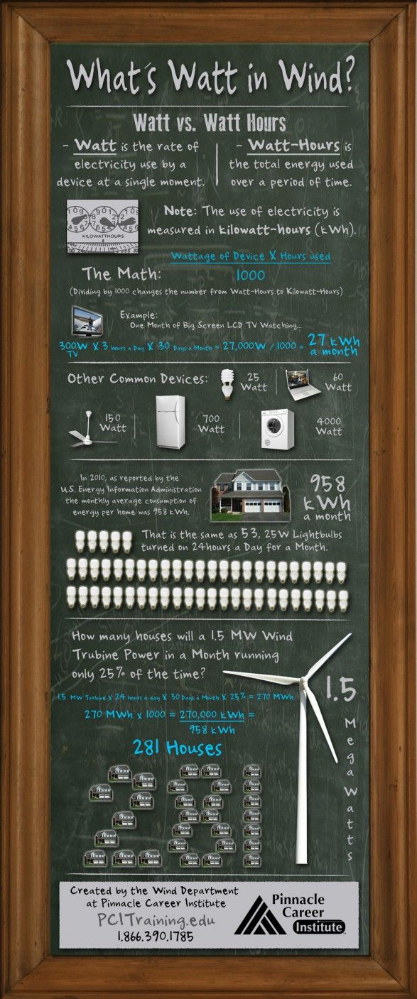Wind Power Infographic ...