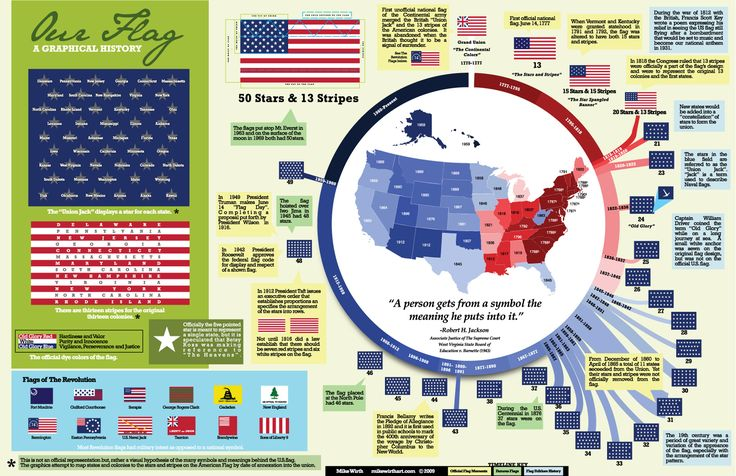 A Graphical History of the American Flag #infographic #AmericanFlag