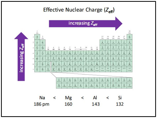Zeff- Effective Nuclear Charge