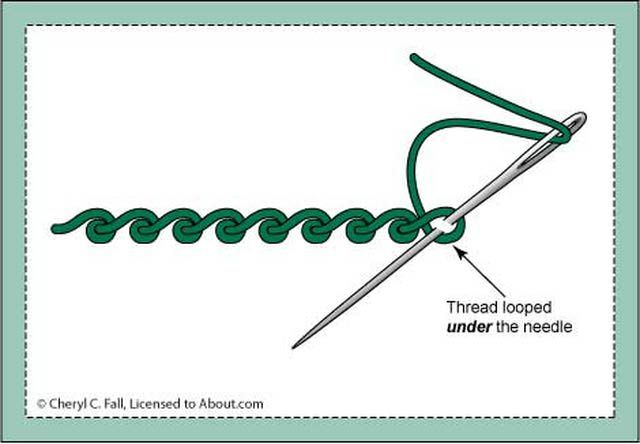 How to Work the Scroll Stitch: How to Work the Scroll Stitch