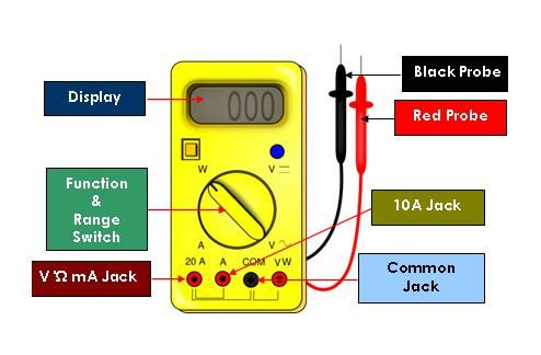 If you don't know how to use a multimeter, you stand a great risk of electric shock or damage to your electronics. Moreover, you may end up blaming the multimeter for not functioning effectively