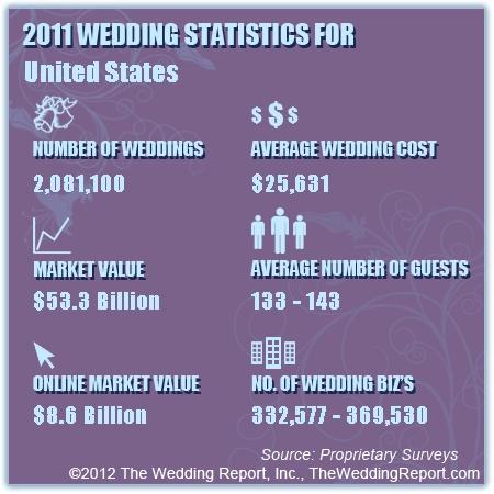 bridal market research
