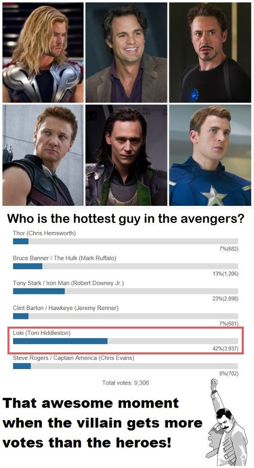 Piss off. Loki is creepy and he makes my skin crawl. The heroes are the best but Thor is the one who owes my heart