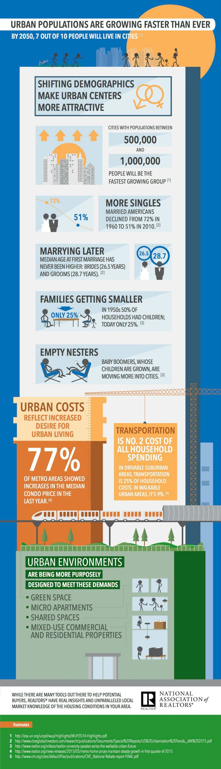 This infographic looks at the reasons for recent population growth in cities in the U.S.