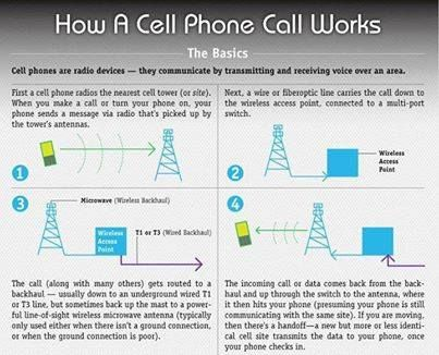 telus how to call forward to cell phone