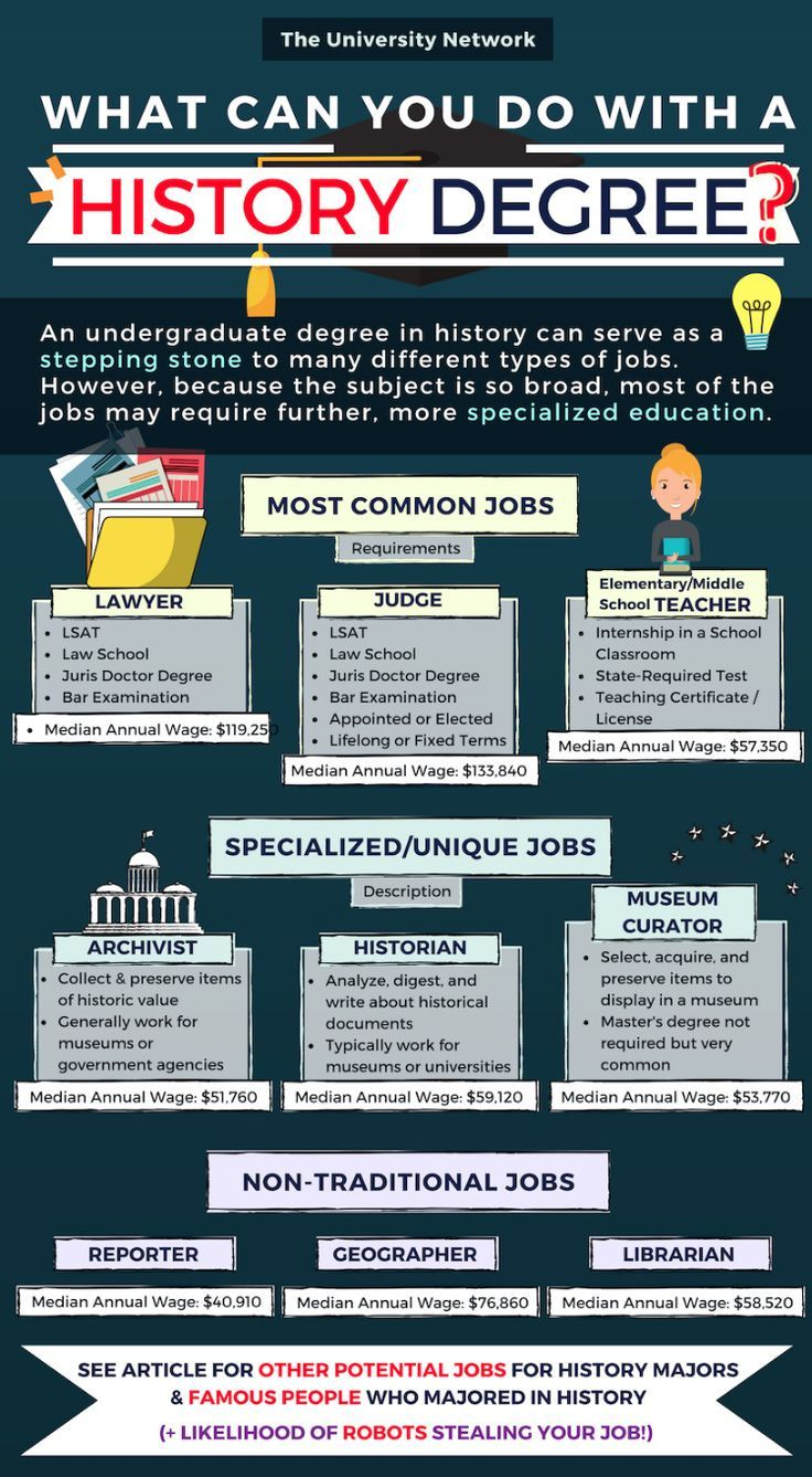 12 Jobs For History Majors History Major Grants For College
