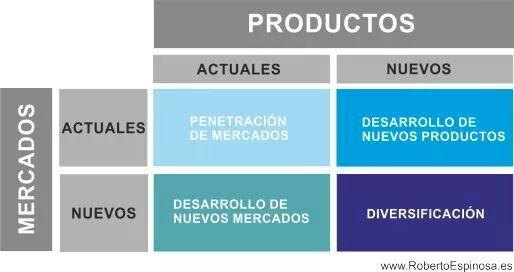 Matriz de expansión producto - mercado / Matriz de Ansoff
