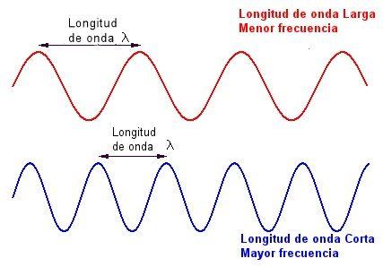 2.2. Ondas Electromagnéticas - Teorías de Planck y Bohr | Química general