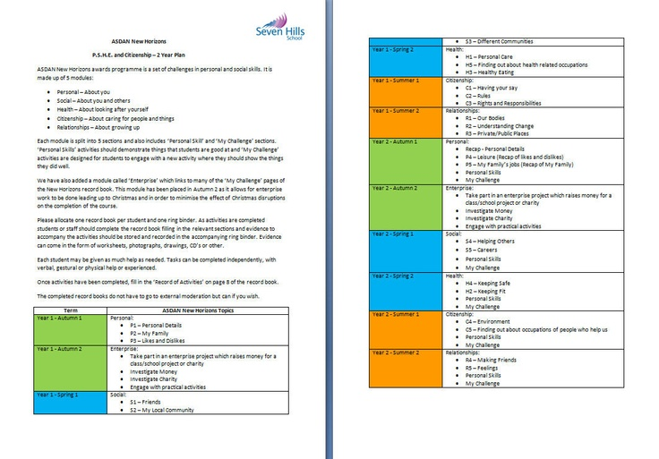 A 2 year long term plan for delivering ASDAN New Horizons (PSHE) program for SEN (P1i-P8 or higher) Y7-9. This program covers - Personal, Social, Health, Relationships and Citizenship and I have added an Enterprise Module to make 6 half term modules over 2 years.