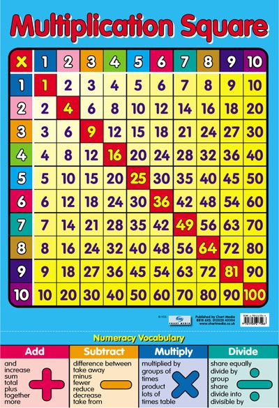 FREE printable: Multiplication Table Maths Numeracy Childrens Educational Poster