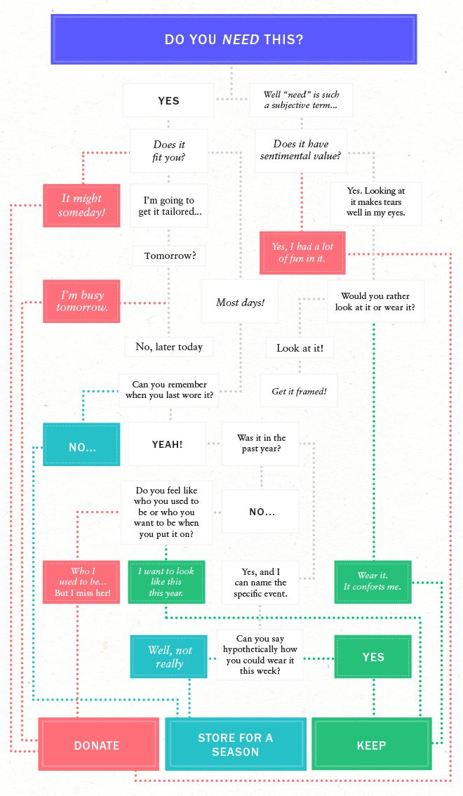 Closet Cleaning 101: How to Get Organized for 2015 - Vogue
