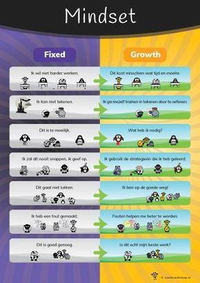 Op deze poster is een growth mindset (zoals beschreven door Carol Dweck) visueel gemaakt. Uitspraken die horen bij een fixed en een growth mindset staan tegenover elkaar en worden aangevuld met illustraties. Daag je leerlingen uit om een growth mindset te hanteren en zich verder te ontwikkelen.