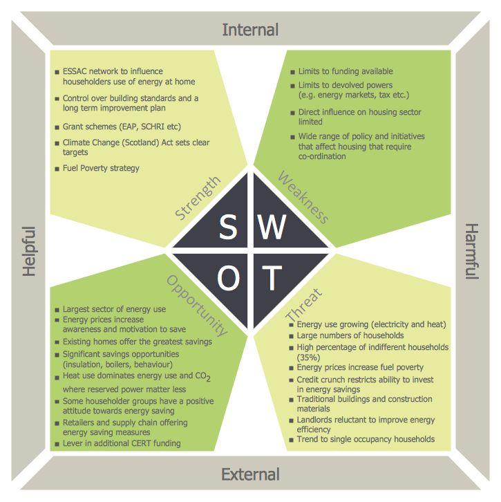 การวิเคราะห์ SWOT (SWOT Analysis)