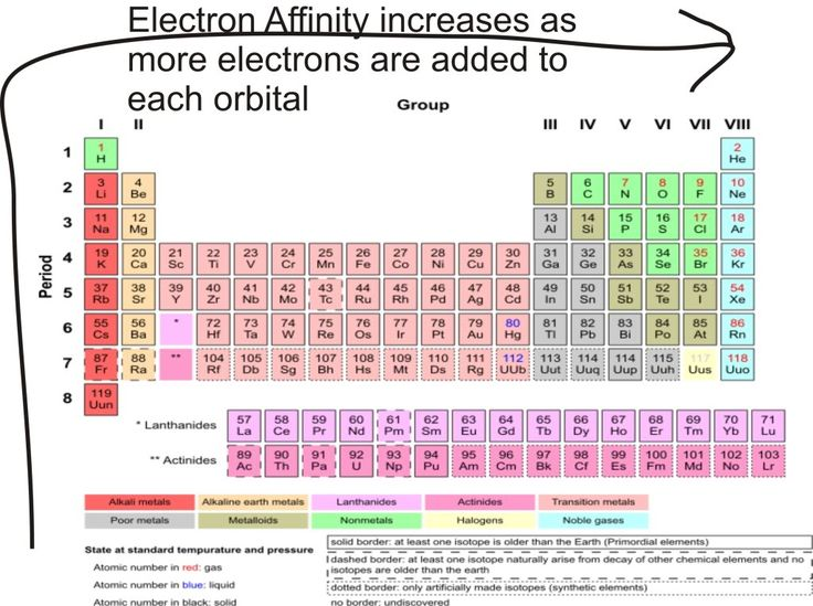 electron affinity: the energy released when a gaseous atom adds an electron.