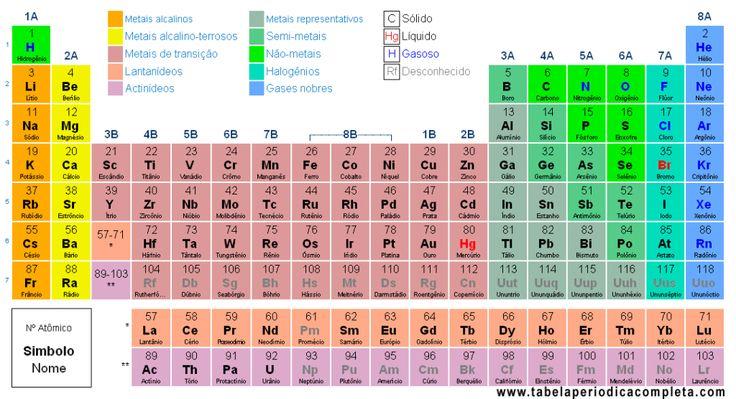 Tabela Periódica.  A química utilizada com propósitos Divinos para o equilíbrio da saúde e do planeta.