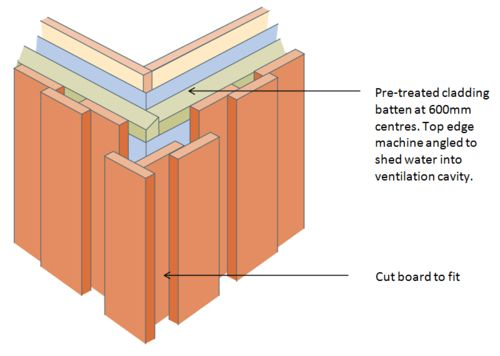Wooden Cladding Sections ~ External corners board on vertical cladding