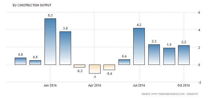 Buz Investors Eurozone construction output rebounded Construction output in the Euro Area increased by 2.2 percent year-on-year in October of 2016, following an upwardly revised 1.9 percent rise in September. Building went up 2.7 percent (1.3 percent in the previous month) and civil engineering rose at a slower 0.2