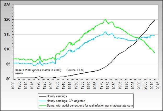 """""""Using the year 2000 as the numerical base from which to """"zero"""" all of the numbers, real wages peaked in 1970 at around $20/hour. Today the average worker makes $8.50/hour -- more than 57% less than in 1970. And since the average wage directly determines the standard of living of our society, we can see that the average standard of living in the U.S. has plummeted by over 57% over a span of 40 years."""""""